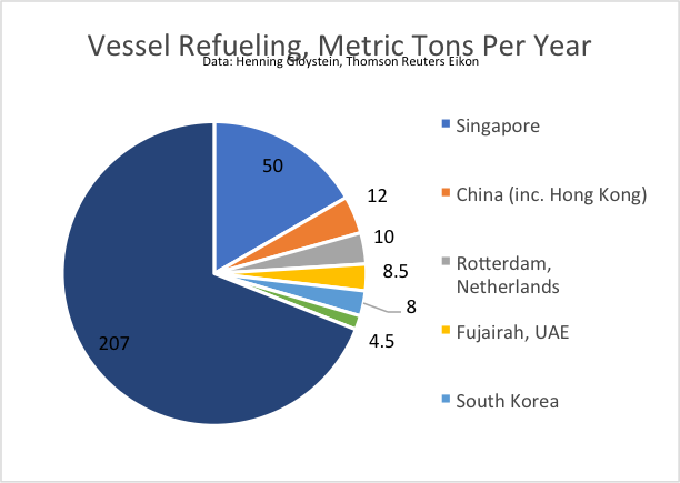 Vessel-Refueling-Metric-Tons-Per-Year.png